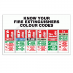 Rigid Plastic Know Your Fire Extinguishers Sign